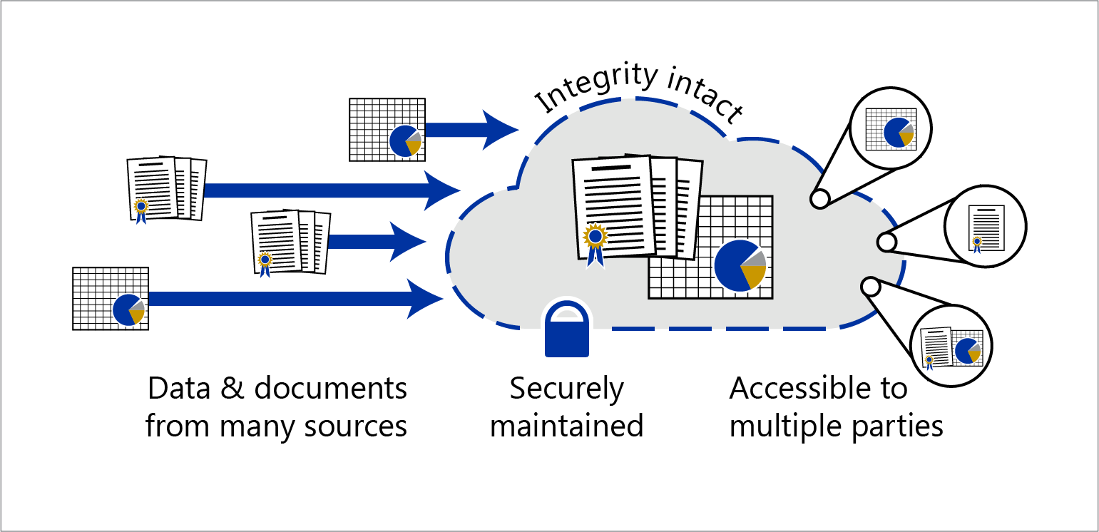 Infographic showing data & documents from many sources, securely maintained, with integrity intact, accessible to multiple parties.