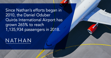 Since Nathan's efforts began in 2010, the Daniel Oduber Quirós International Airport has grown 265% to reach 1,135,934 passengers in 2018.